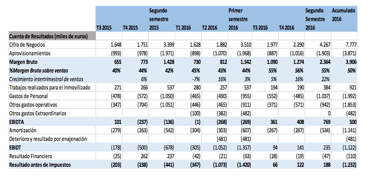 avance resultados 2016 - lleidanet
