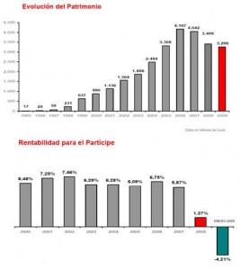 sbi-patrimonio-y-rentabilidad-2009