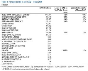 Foreign banks in the UAE (loans 2008)