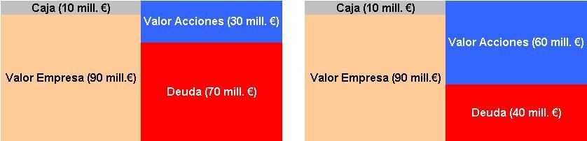 Valor Empresa vs Valor Capital