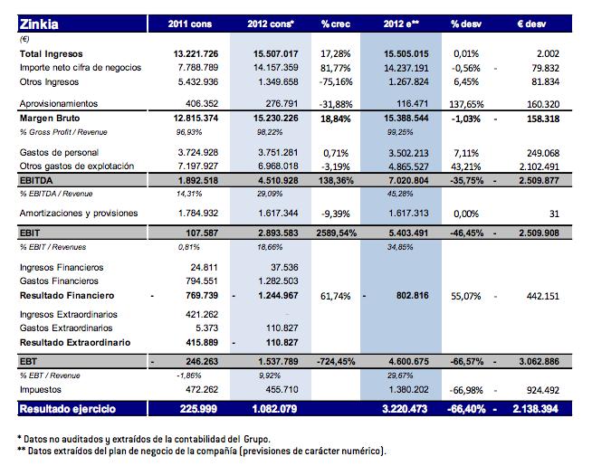 Avance Resultados 2012 Zinkia