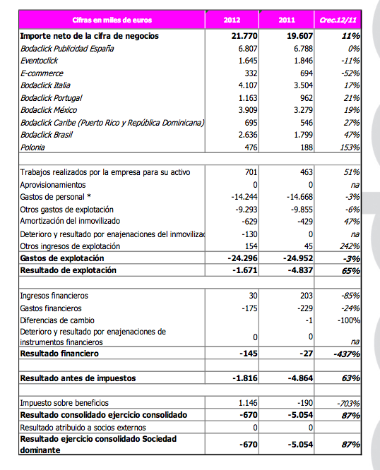 Resultados 2012 Bodaclick