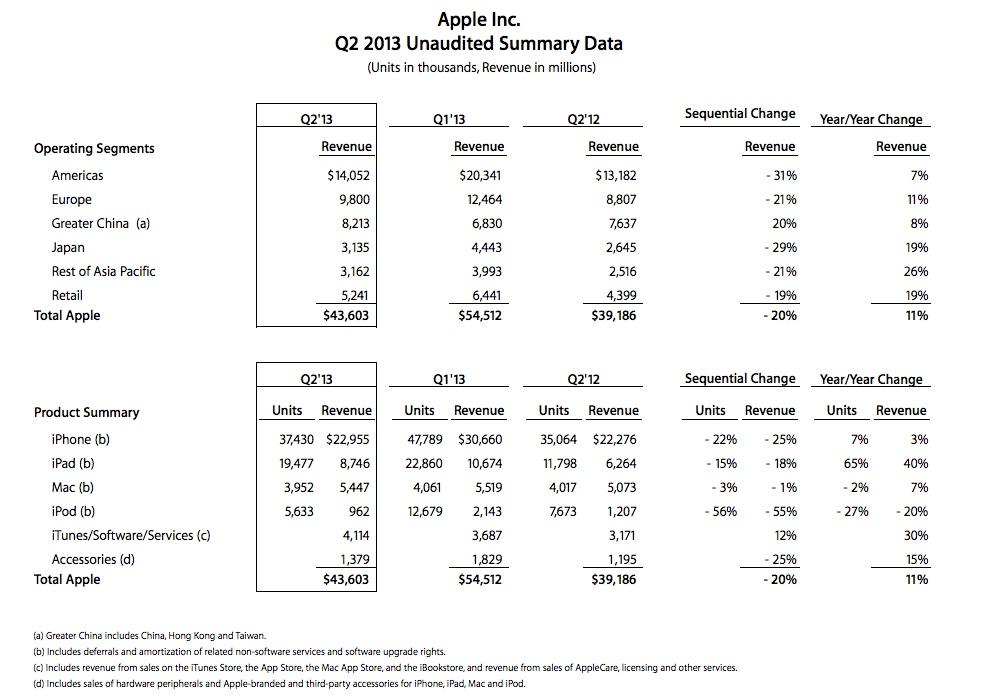 Ventas Apple 2T13