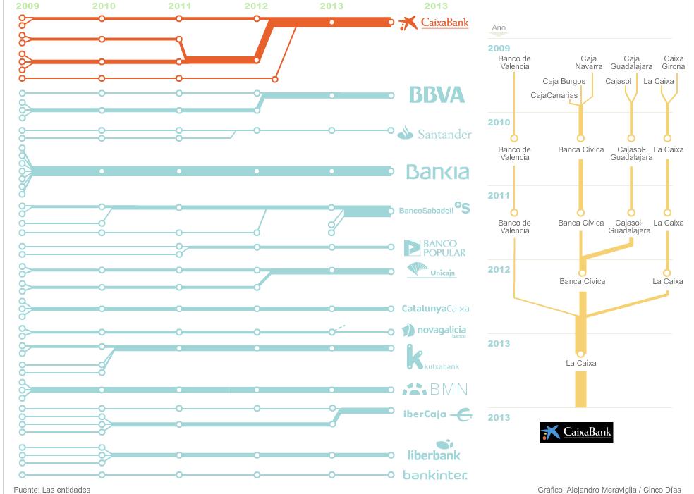 sistema financiero español 2009 - 2013