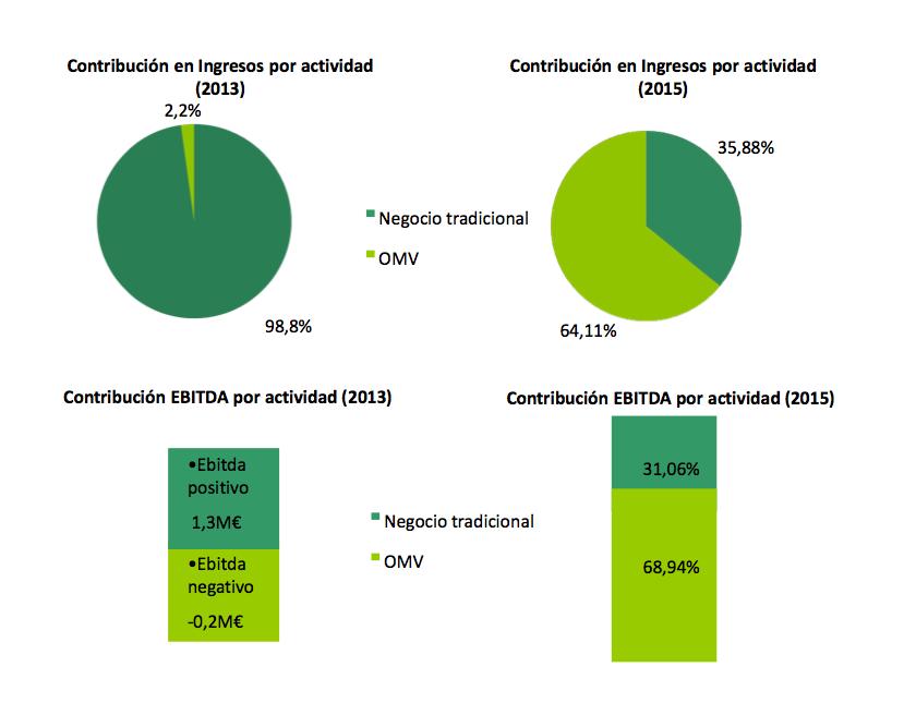 Contribución Actividad 2013e - 2015e Ibercom