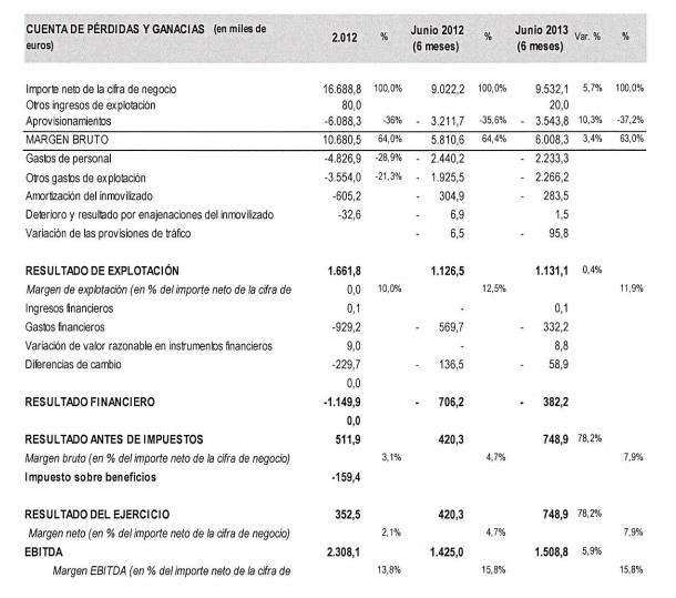 Resultados Medcomtech 1S13