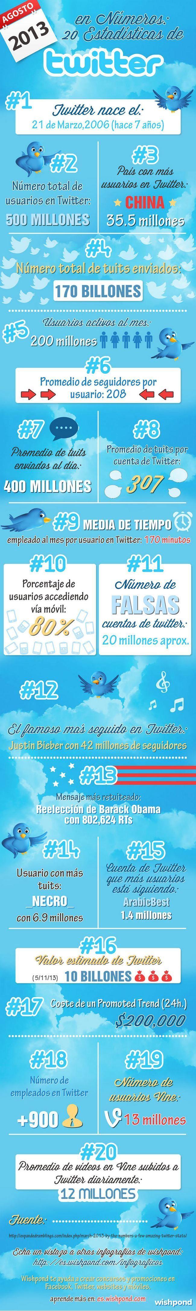 Twitter infografia agosto 2013