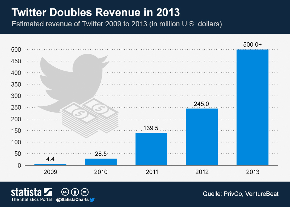 ingresos 2013e twitter