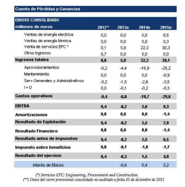 Plan Negocio Ebioss 2013e - 2015e