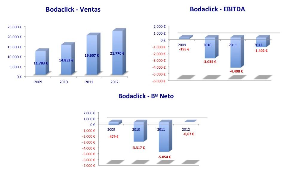 Resultados Bodaclick 2009-2012
