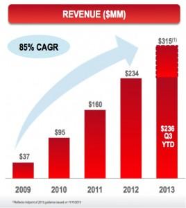 ingresos gogo 2009-2013e