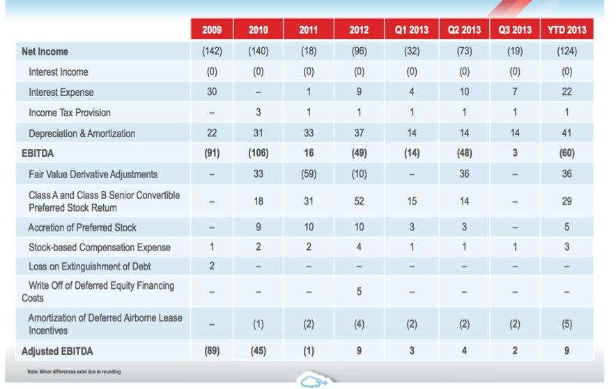 resultados gogo 2009-2013e