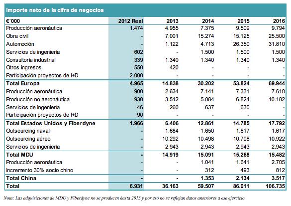 Ingresos plan negocio 2012 - 2016e