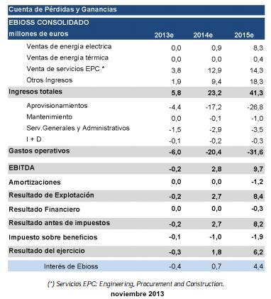 Previsiones 2013e-2015e (noviembre 2013)
