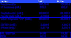 VE PER Inditex 2014e (marzo 2014)