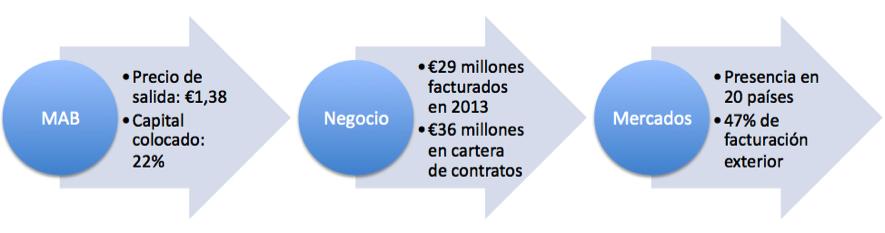 cifras euroconsult salida MAB