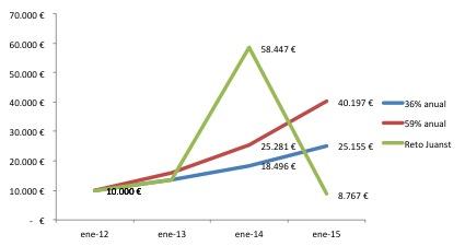 Gráfico rentabilidad Mi cartera MAB 2012-2014