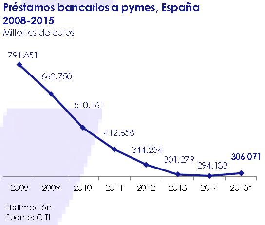 prestamos_bancarios_a_pymes_espana_2008_2015-asi_esta_la_empresa_enero_2015-circulo_de_empresarios