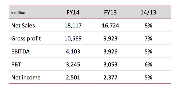 2014 Resultados Inditex