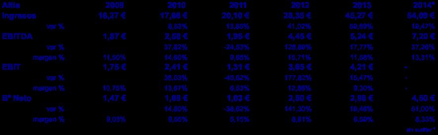 Resultados Altia 2009 - 2014 (avance)
