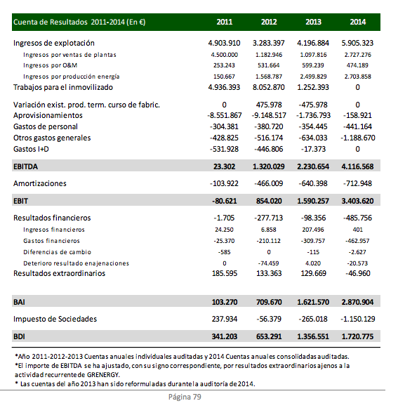 Cuentas 2011-2014 Grenergy