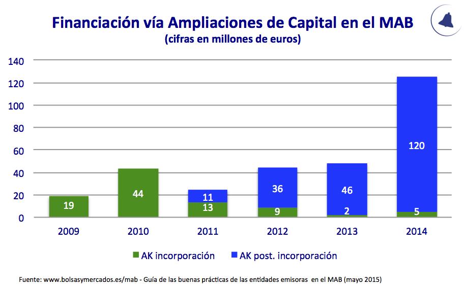 Financiación Vía AKs MAB 2009-2014