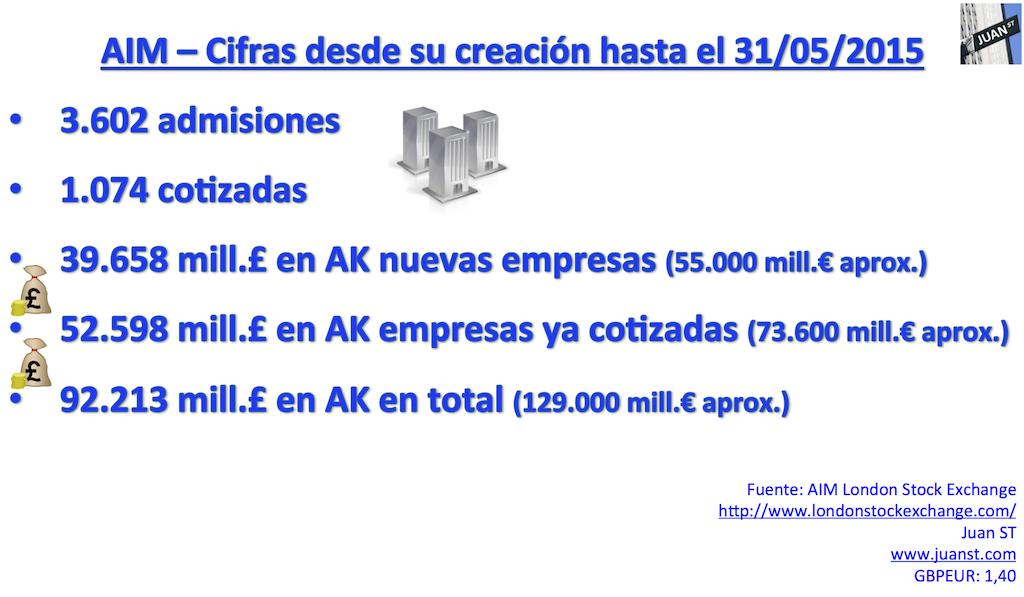 aim-cifras-20-años-empresas-captación