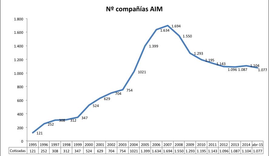 compañías-aim-1995-abr2015