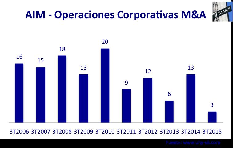 Operaciones corporativas AIM 3T 2006 - 2015