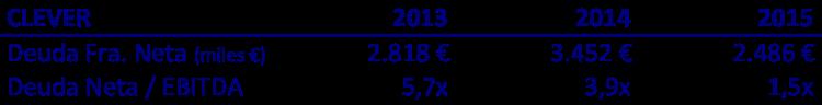 endeudamiento 2013-2015 clever