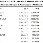 retribucion 2019 consejos administracion y alta direccion top10